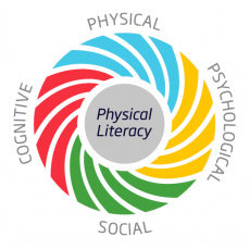 Physical Literacy Diagram